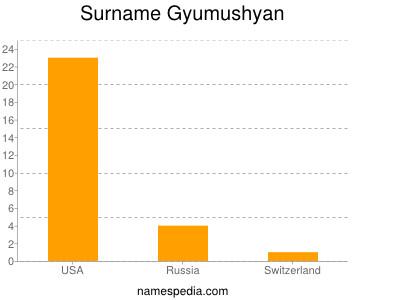 Surname Gyumushyan