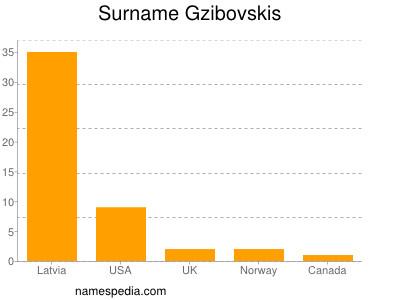 Surname Gzibovskis