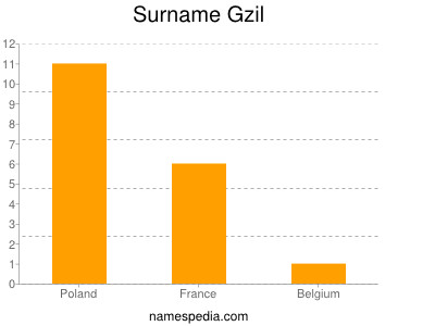 Surname Gzil