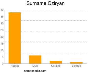 Surname Gziryan