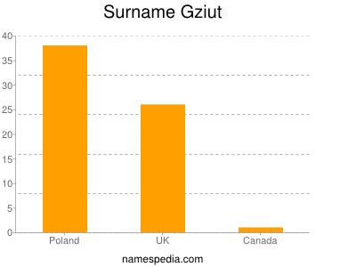 Surname Gziut