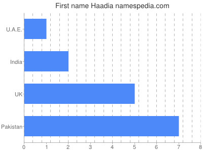 Given name Haadia