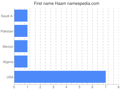 Given name Haam