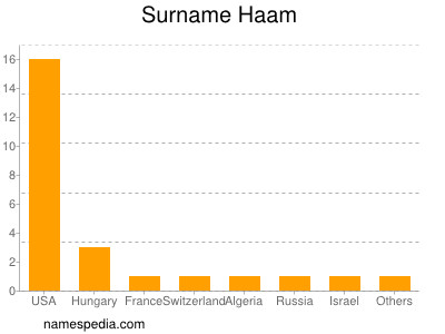 Surname Haam