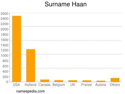 Familiennamen Haan