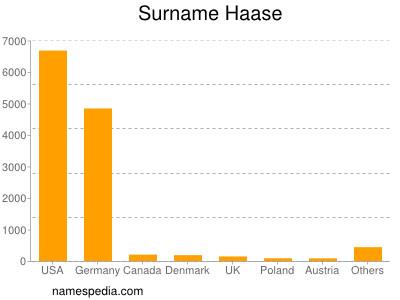 nom Haase