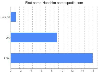 Given name Haashim