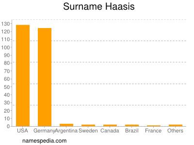 Surname Haasis