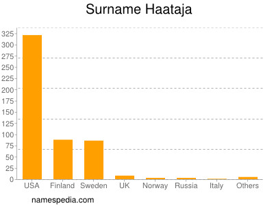 Surname Haataja