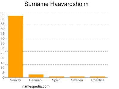 Surname Haavardsholm
