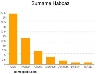 Surname Habbaz