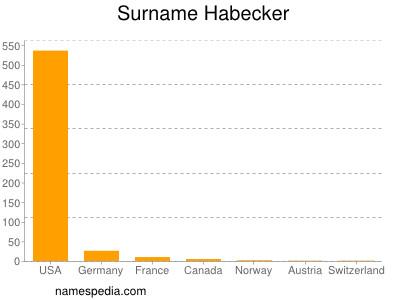 Surname Habecker