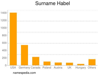 Surname Habel