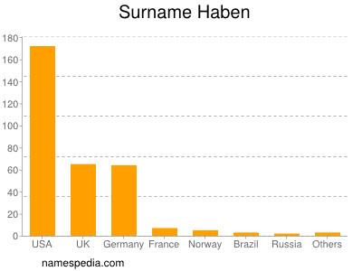 Surname Haben
