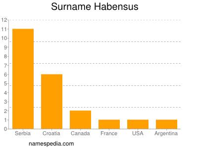 Surname Habensus