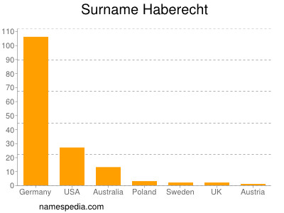 Familiennamen Haberecht