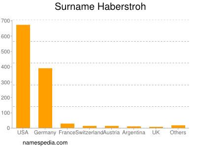 Surname Haberstroh