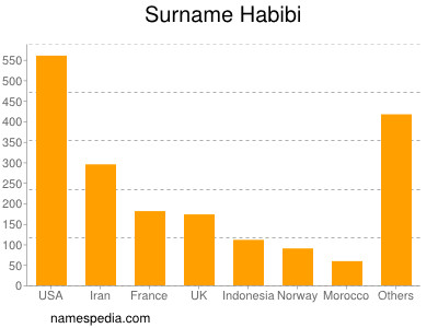 Surname Habibi