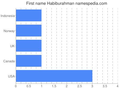 Given name Habiburahman