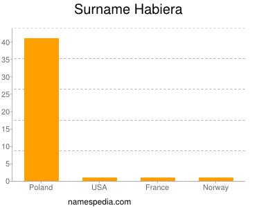 Surname Habiera