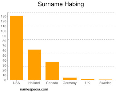 Surname Habing