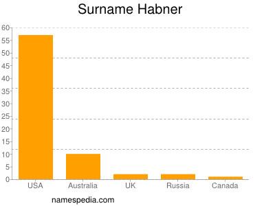 Surname Habner