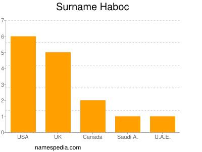 Surname Haboc