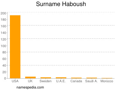 Surname Haboush