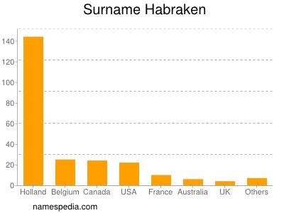 Surname Habraken