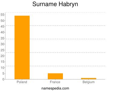 Surname Habryn