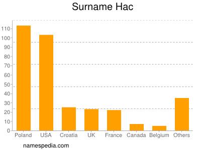 Surname Hac