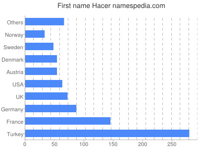 Given name Hacer