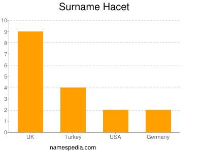 Surname Hacet