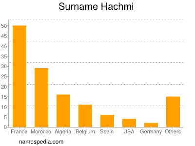 Surname Hachmi