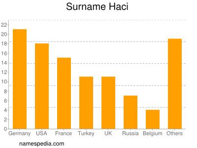 Surname Haci