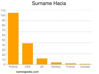 Surname Hacia