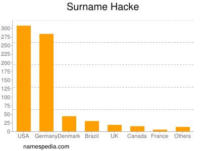 Surname Hacke