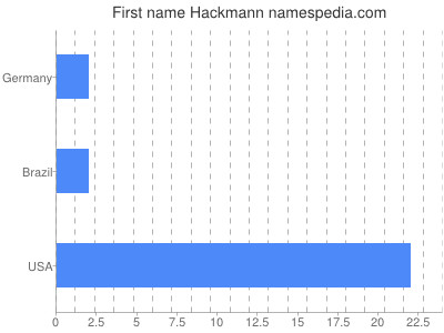 Given name Hackmann