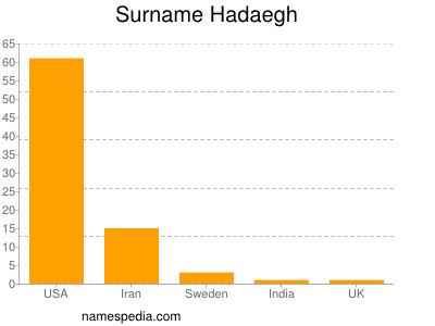 Surname Hadaegh