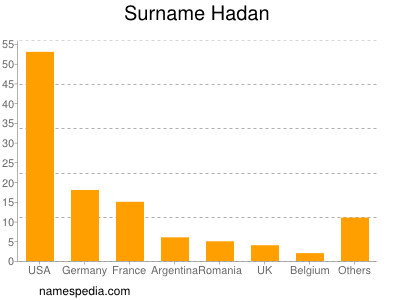 Familiennamen Hadan