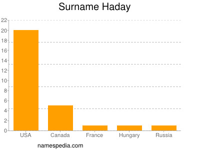 Surname Haday