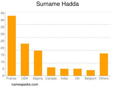 Surname Hadda