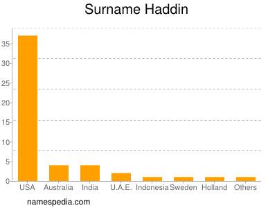 Surname Haddin