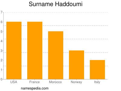 Surname Haddoumi