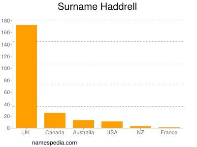 Surname Haddrell
