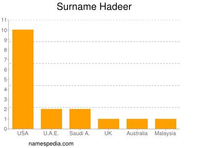 Surname Hadeer