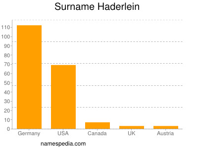 Surname Haderlein