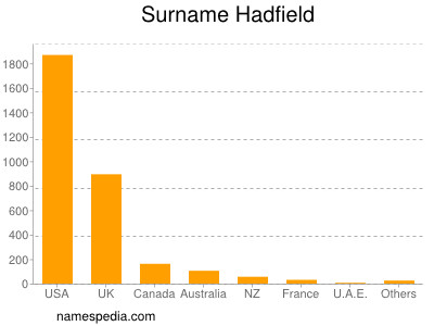 Surname Hadfield