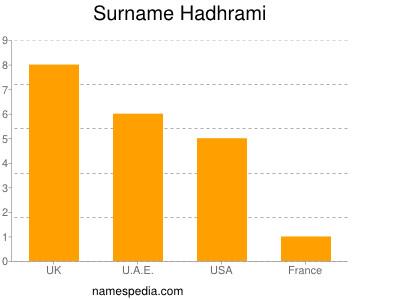 Surname Hadhrami