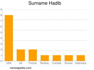 Surname Hadib